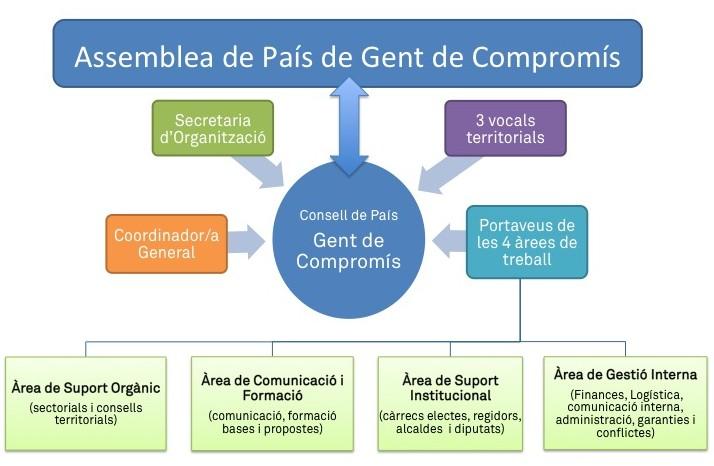Organigrama de GdC